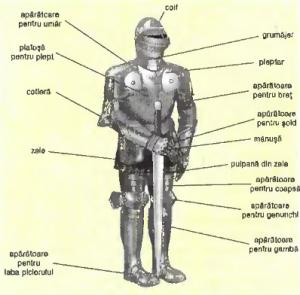 armura europeana din secolul XV